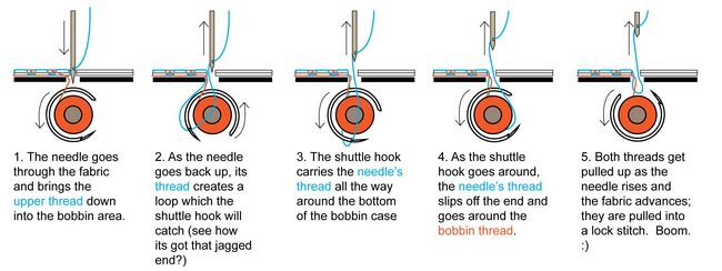 Stitch Formation Techniques of Sewing Machine