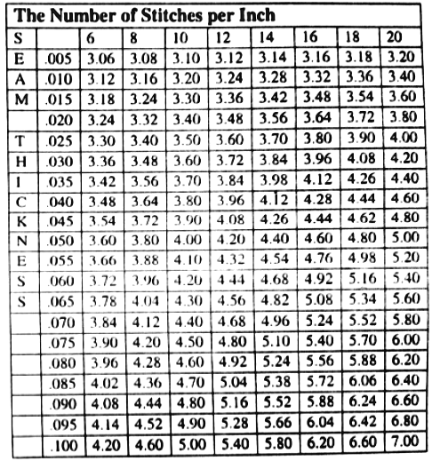 sewing chart D1