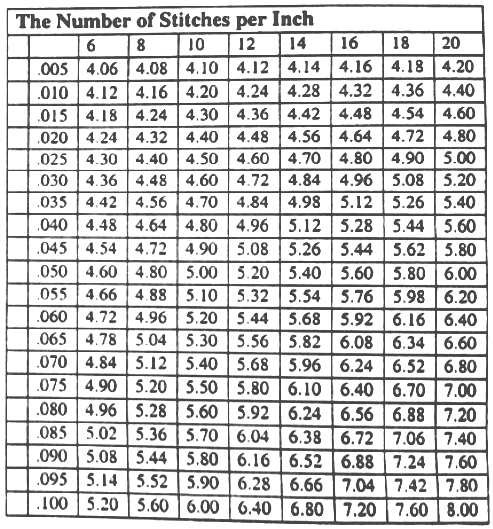 sewing chart D3