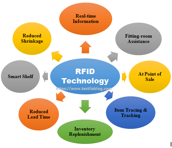 Application of Radio Frequency Identification