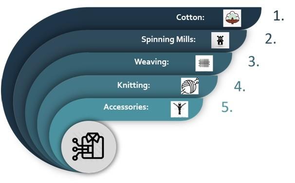 textile backward linkages sub-sector