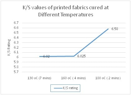 K/S Values at Different Curing Temp.