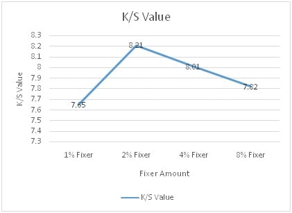 K/S Values at Different Fixer Amount