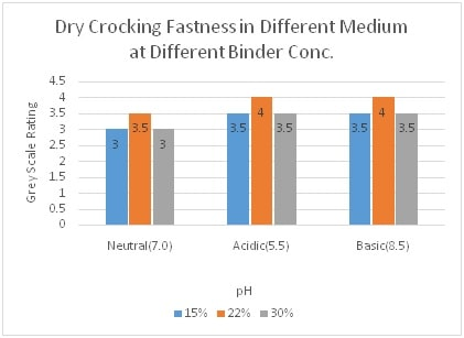 Dry Crocking Fastness at Diff Binder Conc. and in Neutral, Acidic & Basic Medium