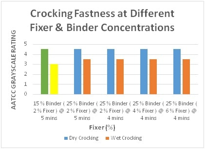 Crocking Fastness at Diff. Fixer & Binder conc.