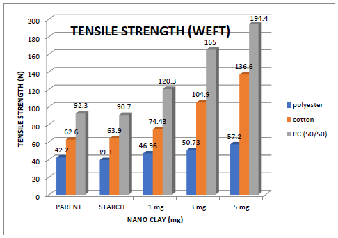 Graph of Tensile Strength (weft)