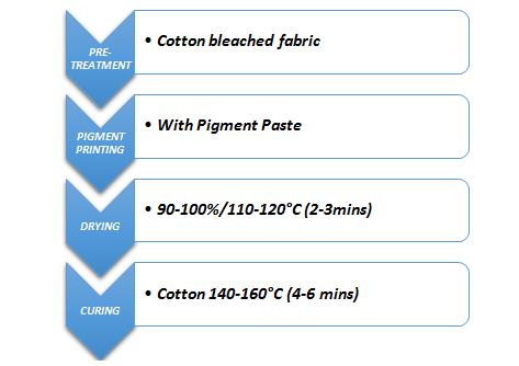 Flow Chart of Pigment Printing