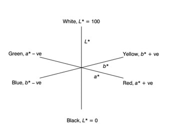 The mutually perpendicular L*, a* and b* axes of the CIELAB color space