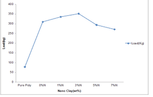 Graphs of tensile strength upto 7 wt. % of nanoclay
