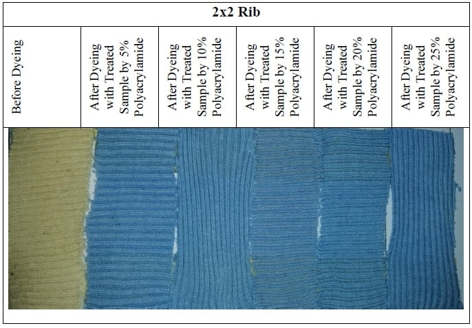 2x2 Rib for reactive dyeing