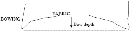 Bowing of a fabric
