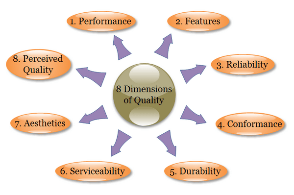 principles of dimension of quality
