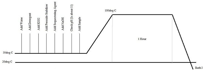Process curve of the scouring and bleaching for reactive dyeing