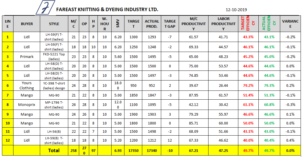 Sewing Line Efficiency Data Sheet (Day 10)