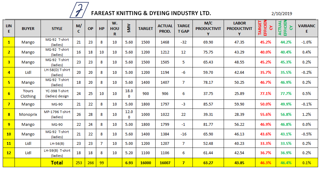 Sewing Line Efficiency Data Sheet (Day 2)