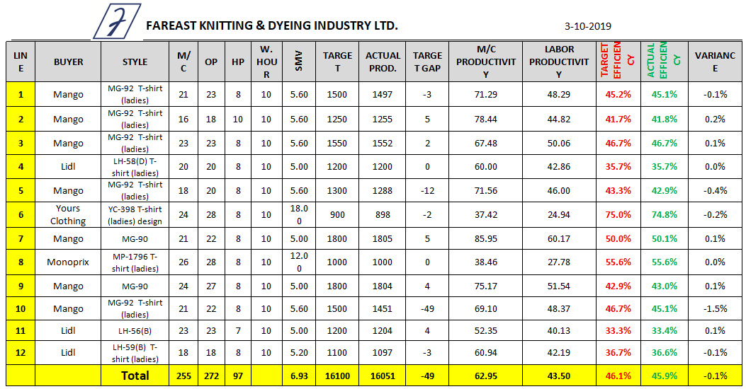 Sewing Line Efficiency Data Sheet (Day 3)