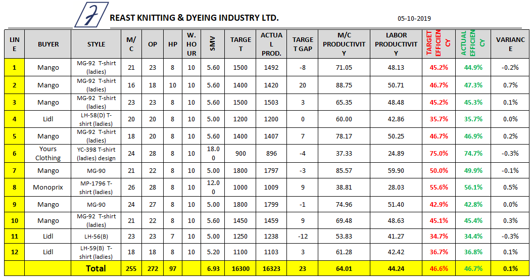 Sewing Line Efficiency Data Sheet (Day 4)