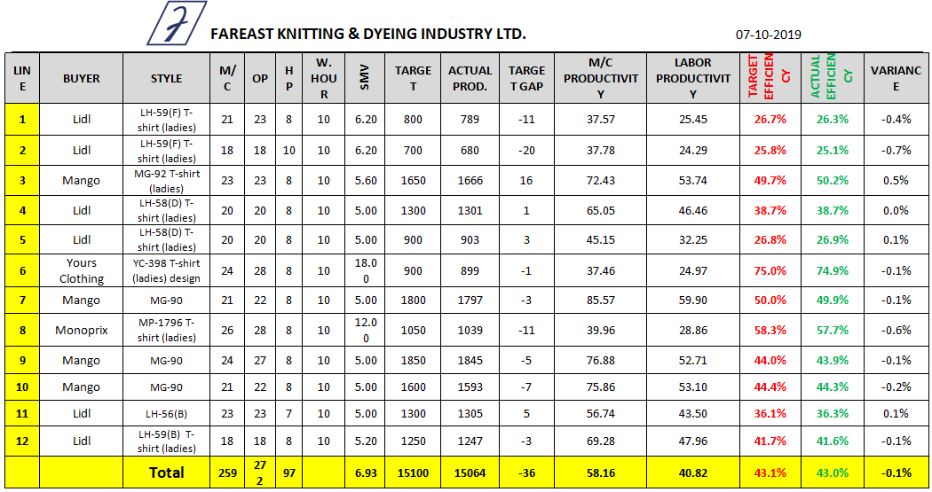 Sewing Line Efficiency Data Sheet (Day 6)