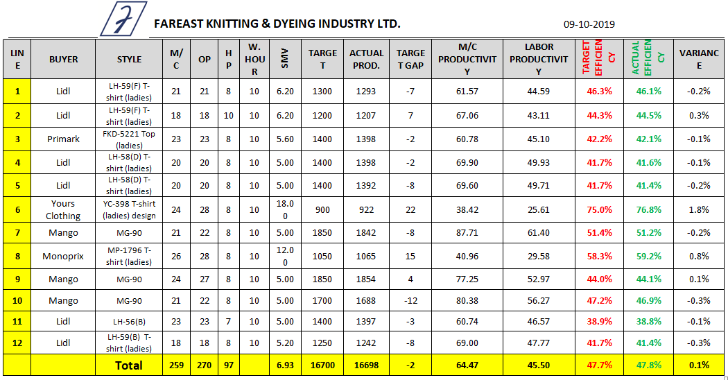 Sewing Line Efficiency Data Sheet (Day 8)