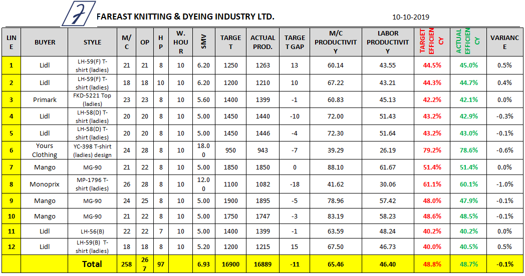 Sewing Line Efficiency Data Sheet (Day 9)