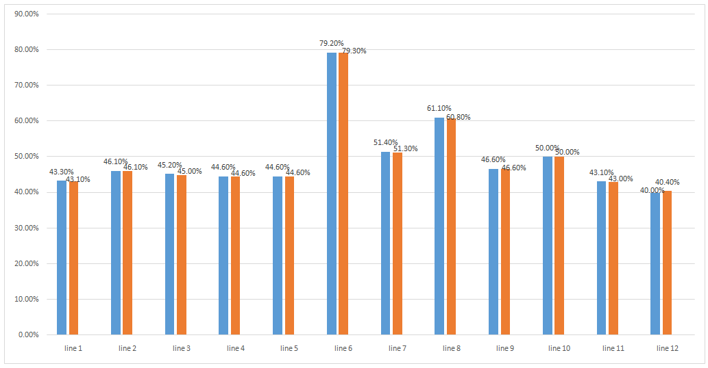 Sewing Line Efficiency Report (Day 10)