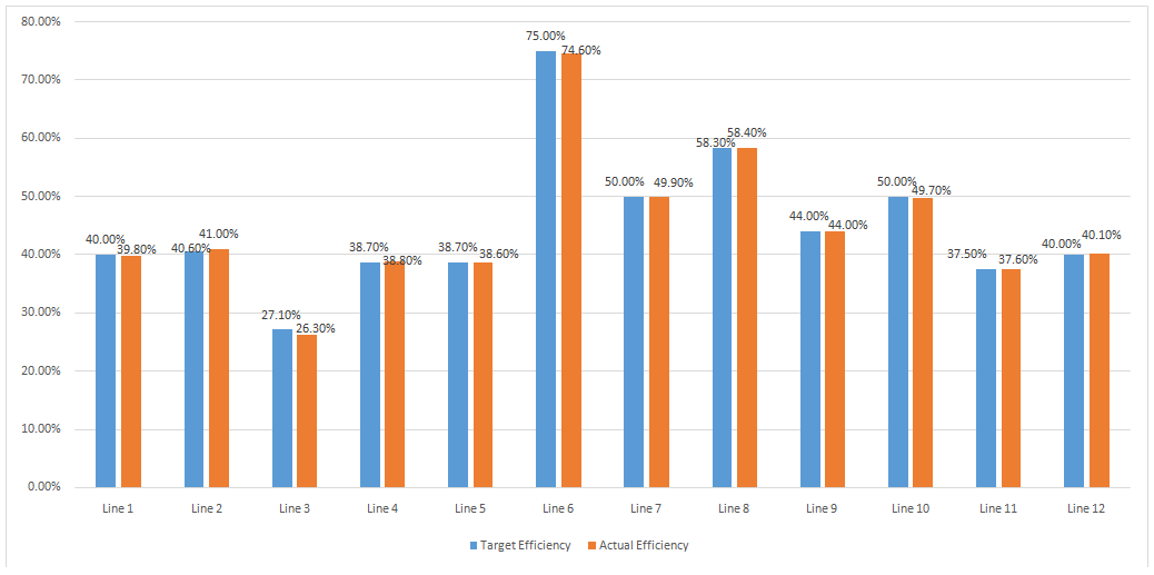 Sewing Line Efficiency Report (Day 7)