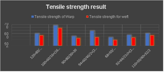 Tensile strength result analysis of woven fabric