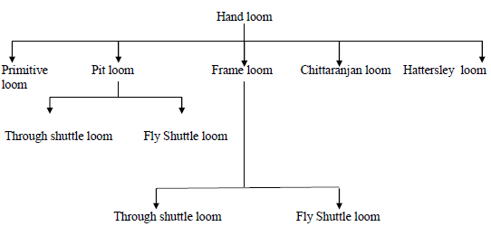 Types of Hand loom
