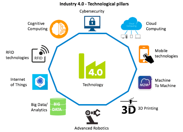9 technologies of industry 4.0