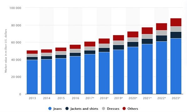 Denim market value worldwide from 2013 to 2023, by product type (in million U.S. dollars