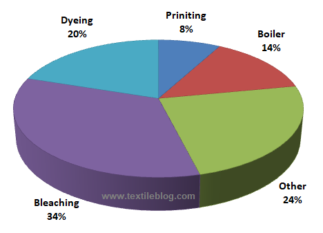 Water consumption in textile wet processing
