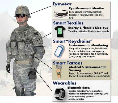 conductive textile in Military & Defence