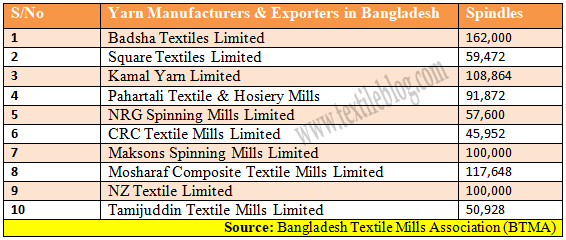 list of Yarn Manufacturers and Exporters