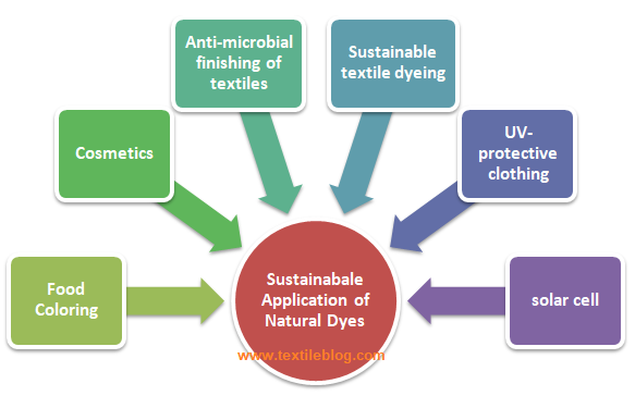 sustainable applications of dyeing and finishing
