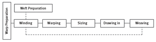Flow of the weaving process