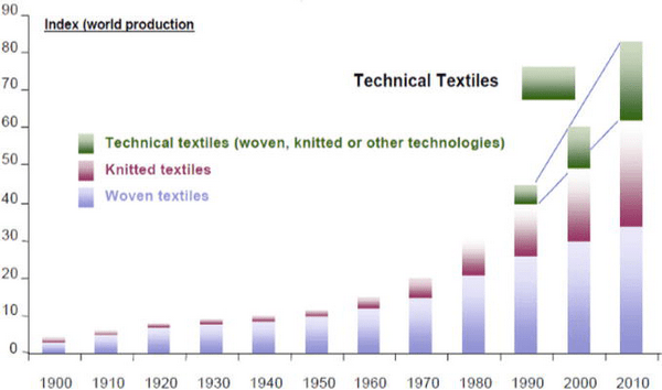 Growth rate of technical textile products with knitted and woven textiles
