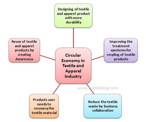 The flow diagram steps of circular economy in textile