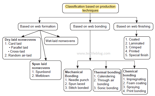 Classification of nonwoven fabric based on manufacturing techniques