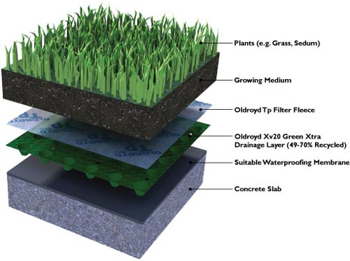 components of Green Roofs or Living roofs
