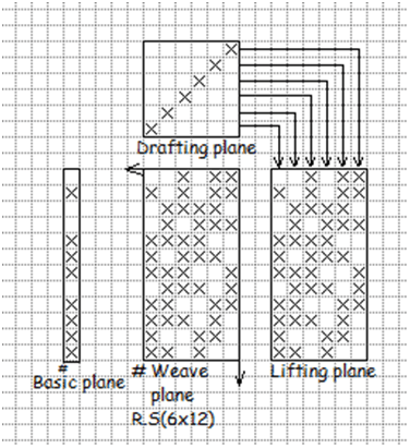 By selecting stating of elongated twill with a base line