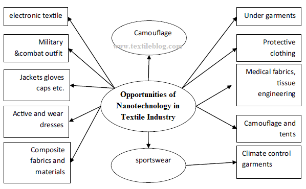 Opportunities of Nanotechnology in Textile Industry