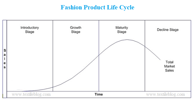 Fashion Product Life Cycle