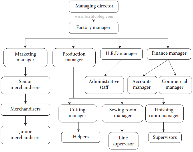 Organisation structure of an apparel industry