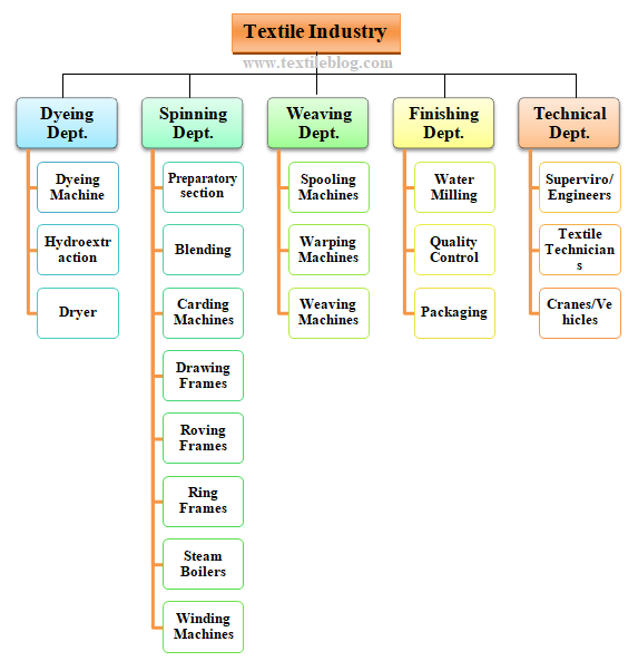organizational structure of textile industry